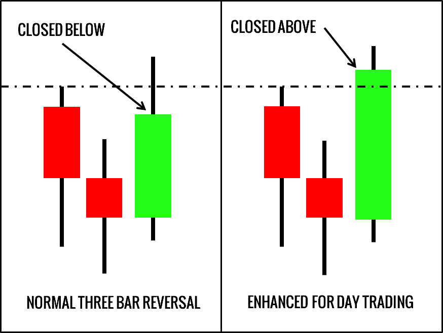 Day Trade Setup - Three-Bar Reversal Pattern for Day Trading
