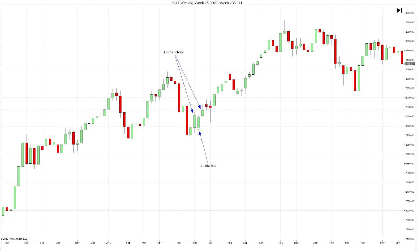 Day Trade Setup – Three-Bar Reversal Pattern for Day Trading