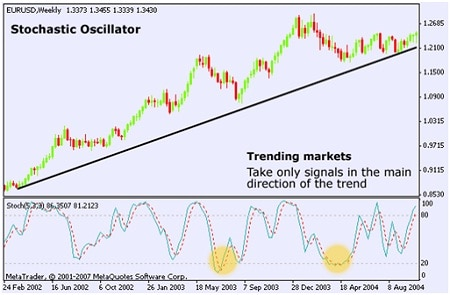 •Momentum Oscillators