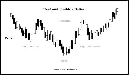Head and shoulders Bottom Bullish pattern chart