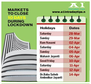 Impact of Lock Down in Nse Market