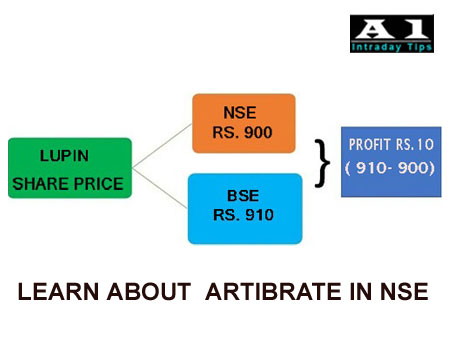 Meaning of Arbitrage in Stock Market