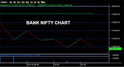Bank Nifty Chart at A1 Intraday tips