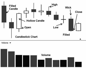 Candle Stick Charts for Stock Trading in Nse Market
