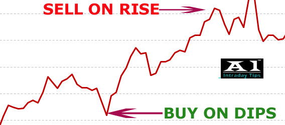Buy The Dip Sell The Rally Strategy in NSE Live Stock Market