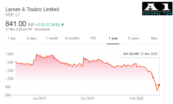One Year Chart Larsen & Toubro Limited