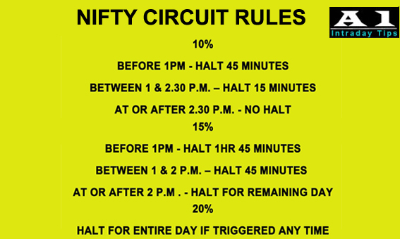 Nifty Circuit Rules in India NSE