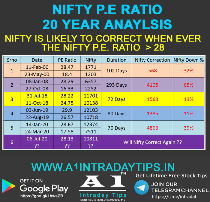 Nifty Price to Earning Ratio & Its History