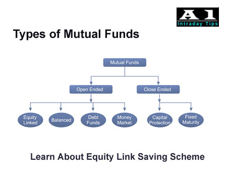 What is Mutual Fund, Types of Mutual Funds, Mutual Fund Benefits