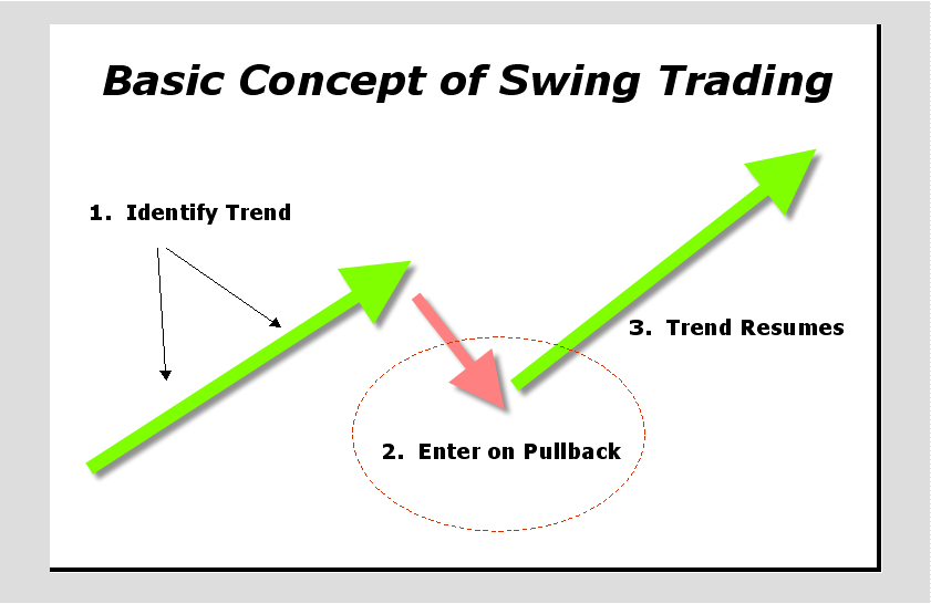 Image result for swing trading